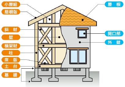 木造:(在来軸組工法)戸建て住宅の例